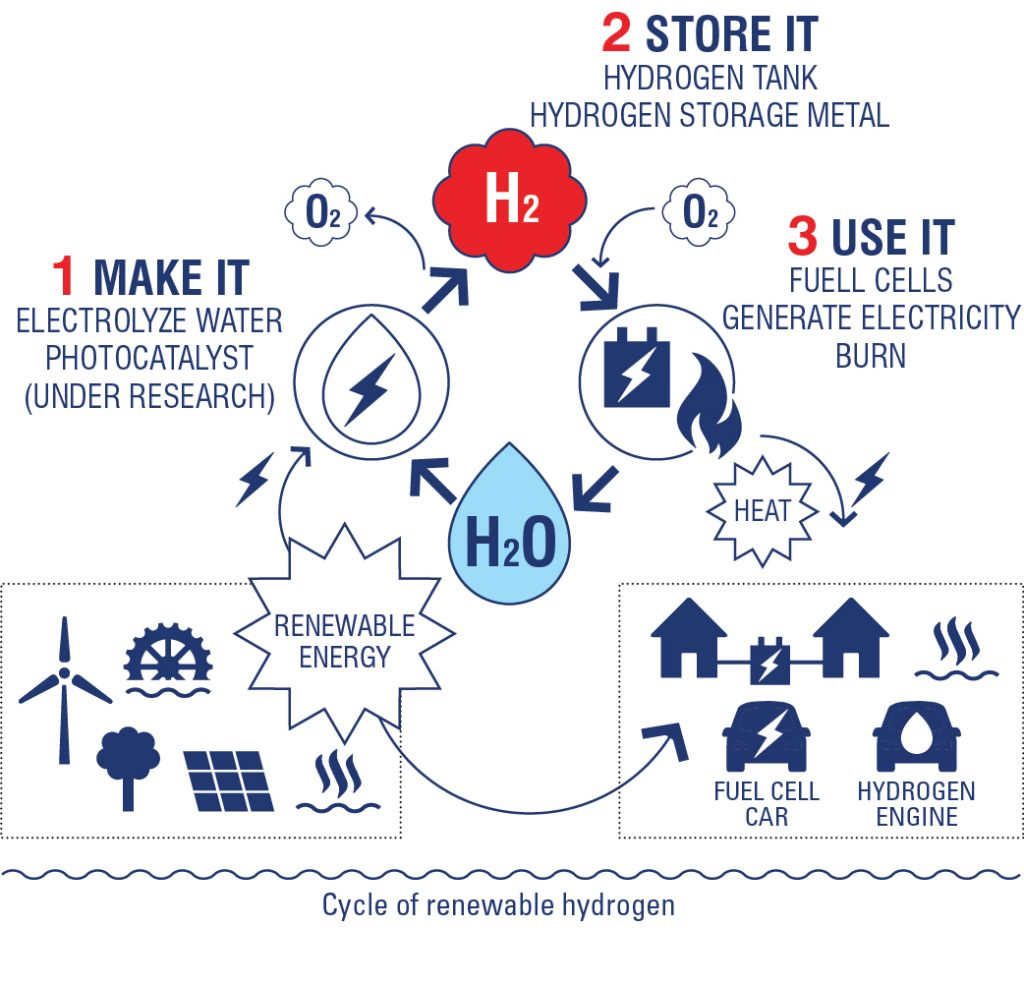 2 why hydrogen hydroville furthermore when all the elements of the cycle of renewable hydrogen are working together it will become a closed loop cycle and the system can be co2 ccuart Gallery