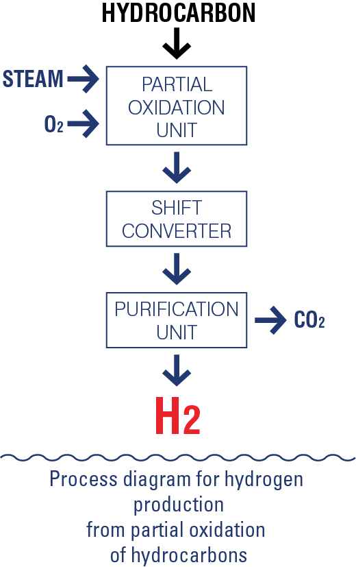 3 How Is Hydrogen Produced Hydroville