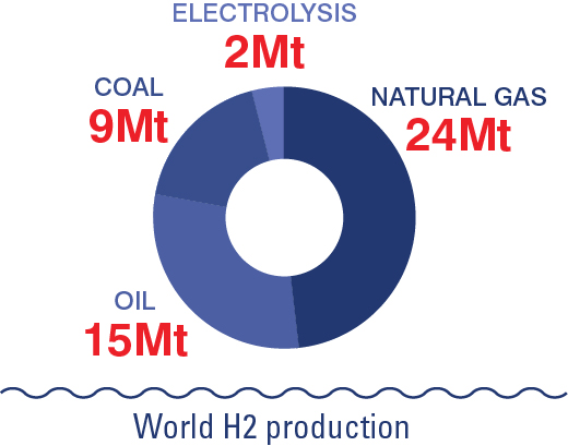3: How is hydrogen produced? | Hydroville